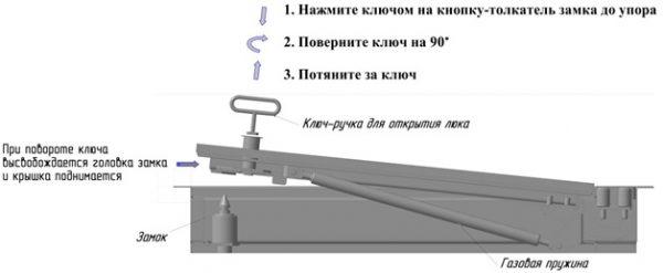 схема открывания напольного люка БОНД производства компании Хаммер